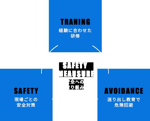 安全への取り組み 経験に合わせた研修 現場ごとの安全対策 送り出し教育で危険回避